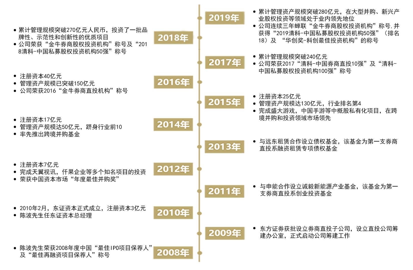 东证发展历程2.jpg