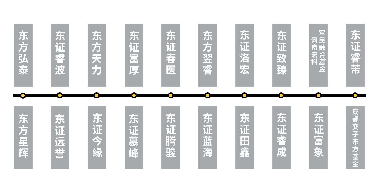东证发展历程.jpg